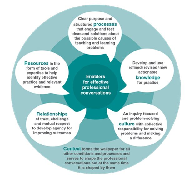 the-role-of-the-educational-leader-blog-graphic-part-2